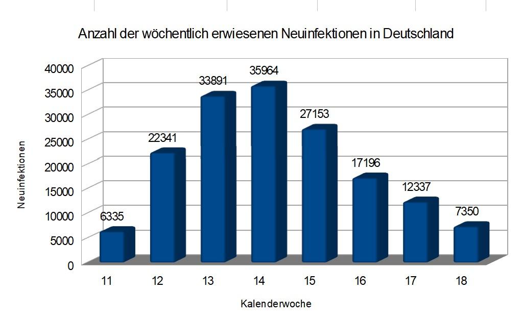 Wöchentliche Entwicklung der Neuinfektionszahlen für Deutschland nach Daten des Robert-Koch-Institutes